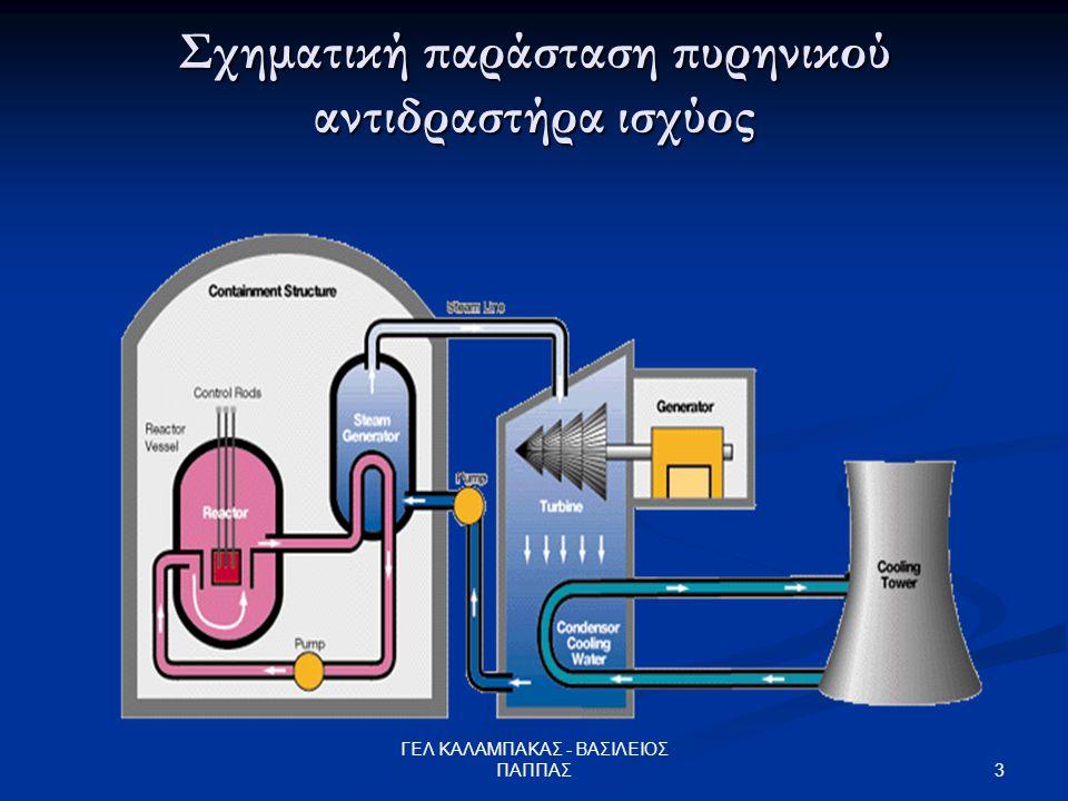 3 ΓΕΛ ΚΑΛΑΜΠΑΚΑΣ - ΒΑΣΙΛΕΙΟΣ ΠΑΠΠΑΣ Σχηματική παράσταση πυρηνικού αντιδραστήρα ισχύος