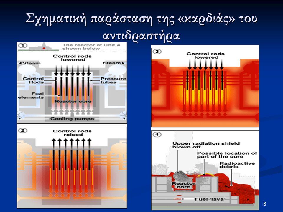 Σχηματική παράσταση της «καρδιάς» του αντιδραστήρα 8