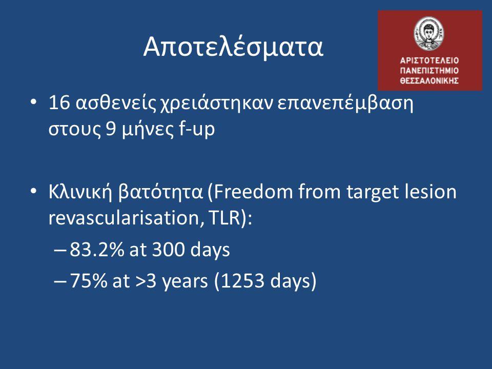 Αποτελέσματα • 16 ασθενείς χρειάστηκαν επανεπέμβαση στους 9 μήνες f-up • Κλινική βατότητα (Freedom from target lesion revascularisation, TLR): – 83.2%