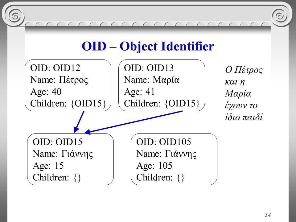 14 OID – Object Identifier Ο Πέτρος και η Μαρία έχουν το ίδιο παιδί OID: OID12 Name: Πέτρος Age: 40 Children: {OID15} OID: OID13 Name: Μαρία Age: 41 Children: {OID15} OID: OID15 Name: Γιάννης Age: 15 Children: {} OID: OID105 Name: Γιάννης Age: 105 Children: {}