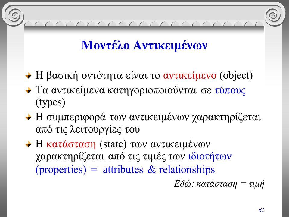 62 Μοντέλο Αντικειμένων Η βασική οντότητα είναι το αντικείμενο (object) Τα αντικείμενα κατηγοριοποιούνται σε τύπους (types) Η συμπεριφορά των αντικειμένων χαρακτηρίζεται από τις λειτουργίες του Η κατάσταση (state) των αντικειμένων χαρακτηρίζεται από τις τιμές των ιδιοτήτων (properties) = attributes & relationships Εδώ: κατάσταση = τιμή