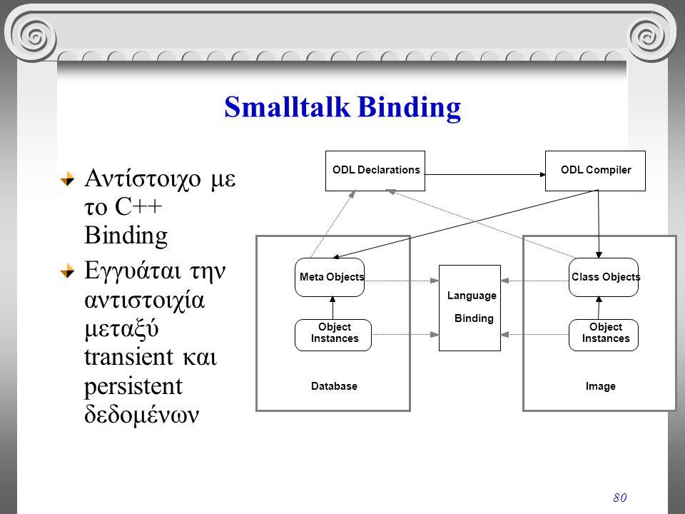 80 Smalltalk Binding Αντίστοιχο με το C++ Binding Εγγυάται την αντιστοιχία μεταξύ transient και persistent δεδομένων ODL DeclarationsODL Compiler Meta Objects Object Instances Class Objects Object Instances Language Binding DatabaseImage