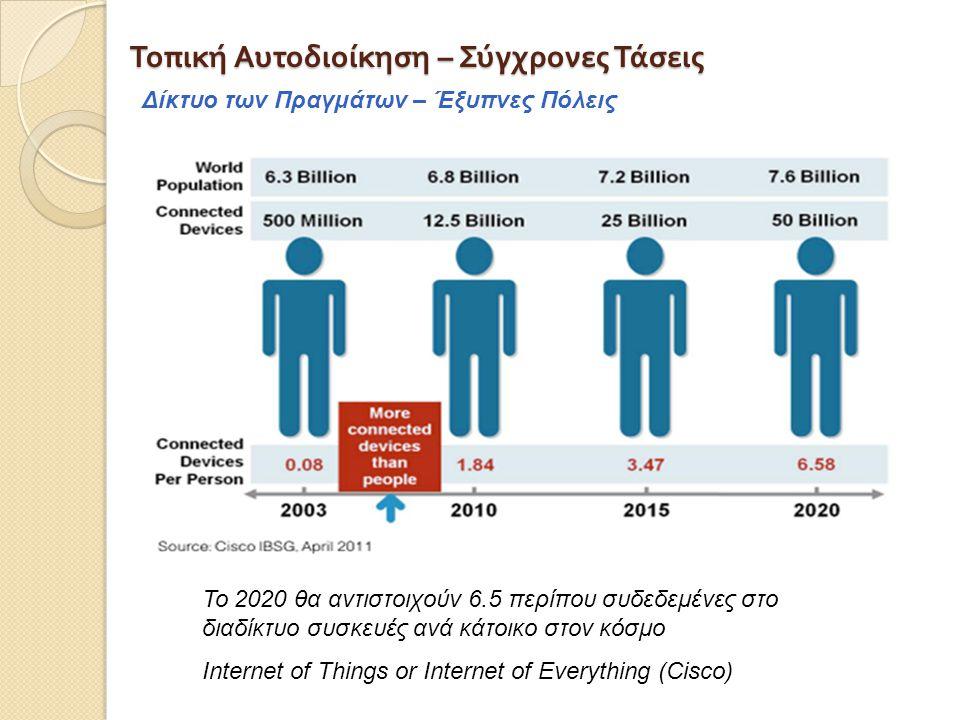 Τοπική Αυτοδιοίκηση – Σύγχρονες Τάσεις Δίκτυο των Πραγμάτων – Έξυπνες Πόλεις Το 2020 θα αντιστοιχούν 6.5 περίπου συδεδεμένες στο διαδίκτυο συσκευές ανά κάτοικο στον κόσμο Internet of Things or Internet of Everything (Cisco)