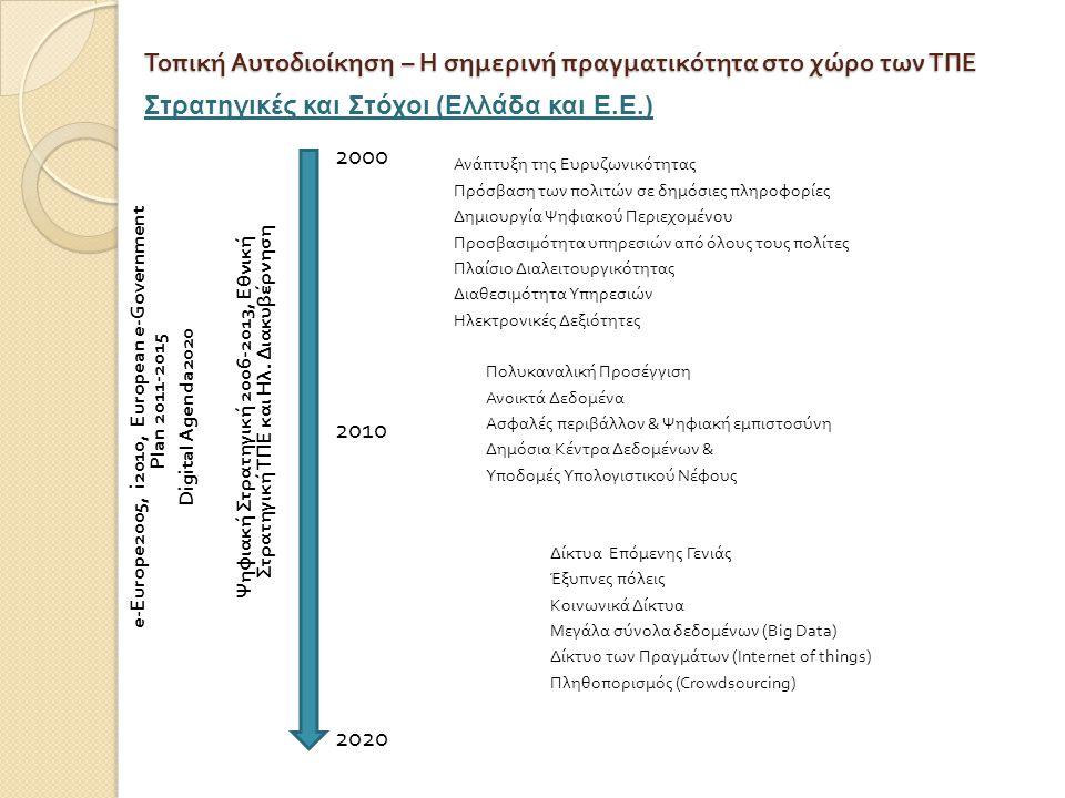Τοπική Αυτοδιοίκηση – Η σημερινή πραγματικότητα στο χώρο των ΤΠΕ Ανάπτυξη της Ευρυζωνικότητας Πρόσβαση των πολιτών σε δημόσιες πληροφορίες Δημιουργία Ψηφιακού Περιεχομένου Προσβασιμότητα υπηρεσιών από όλους τους πολίτες Πλαίσιο Διαλειτουργικότητας Διαθεσιμότητα Υπηρεσιών Ηλεκτρονικές Δεξιότητες Πολυκαναλική Προσέγγιση Ανοικτά Δεδομένα Ασφαλές περιβάλλον & Ψηφιακή εμπιστοσύνη Δημόσια Κέντρα Δεδομένων & Υποδομές Υπολογιστικού Νέφους Δίκτυα Επόμενης Γενιάς Έξυπνες πόλεις Κοινωνικά Δίκτυα Μεγάλα σύνολα δεδομένων ( Big Data ) Δίκτυο των Πραγμάτων ( Internet of things) Πληθοπορισμός ( Crowdsourcing) e-Europe2005, i2010, European e-Government Plan 2011-2015 Digital Agenda2020 Ψηφιακή Στρατηγική 2006-2013, Εθνική Στρατηγική ΤΠΕ και Ηλ.