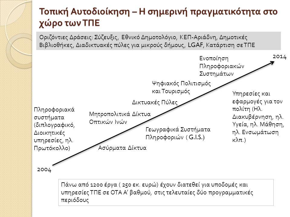 Τοπική Αυτοδιοίκηση – Η σημερινή πραγματικότητα στο χώρο των ΤΠΕ 2004 2014 Δικτυακές Πύλες Γεωγραφικά Συστήματα Πληροφοριών ( G.I.S.) Μητροπολιτικά Δίκτυα Οπτικών Ινών Ασύρματα Δίκτυα Ψηφιακός Πολιτισμός και Τουρισμός Πληροφοριακά συστήματα (διπλογραφικό, Διοικητικές υπηρεσίες, ηλ.