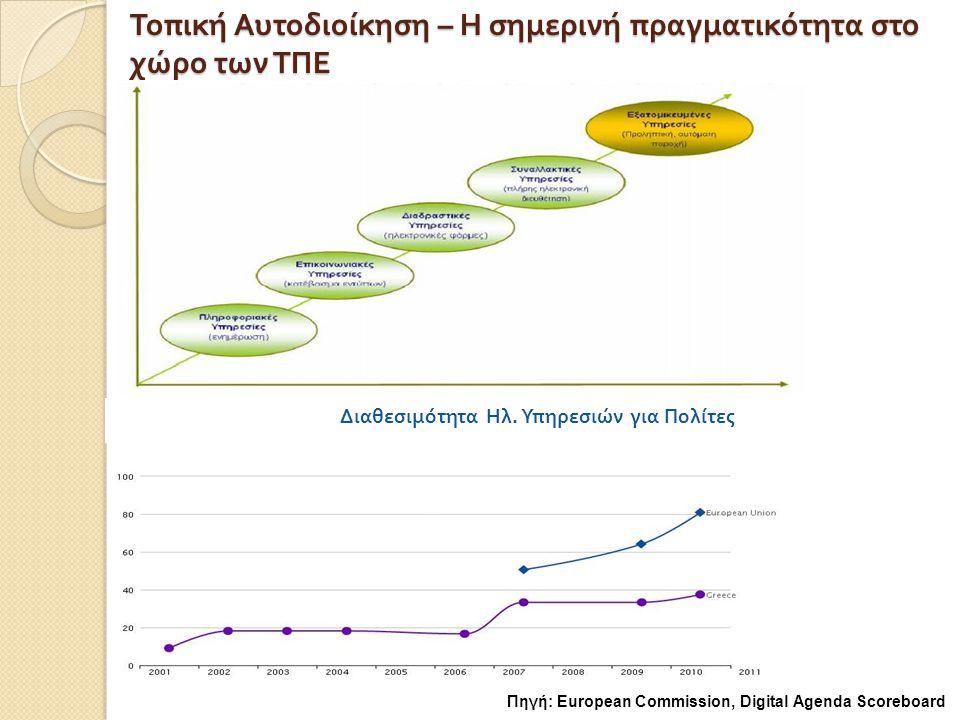 Ηλεκτρονικές συναλλαγές Πολιτών με Δημόσιες Αρχές ( Ε.