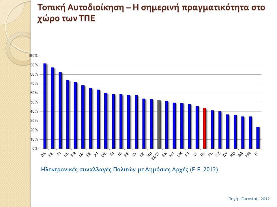 40 % των εργαζομένων έχει ικανοποιητικά ή υψηλά προσόντα χρήσης ΤΠΕ Πάνω από 50% των εργαζομένων δεν έχει δυνατότητα χρήσης ΤΠΕ Πηγή: Eurostat, 2012 Τοπική Αυτοδιοίκηση – Η σημερινή πραγματικότητα στο χώρο των ΤΠΕ Χαμηλά Προσόντα Μέτρια Προσόντα Υψηλά Προσόντα Προσόντα εργαζομένων στη Χρήση ΤΠΕ στην Ελλάδα σε σχέση με την Ε.Ε.27