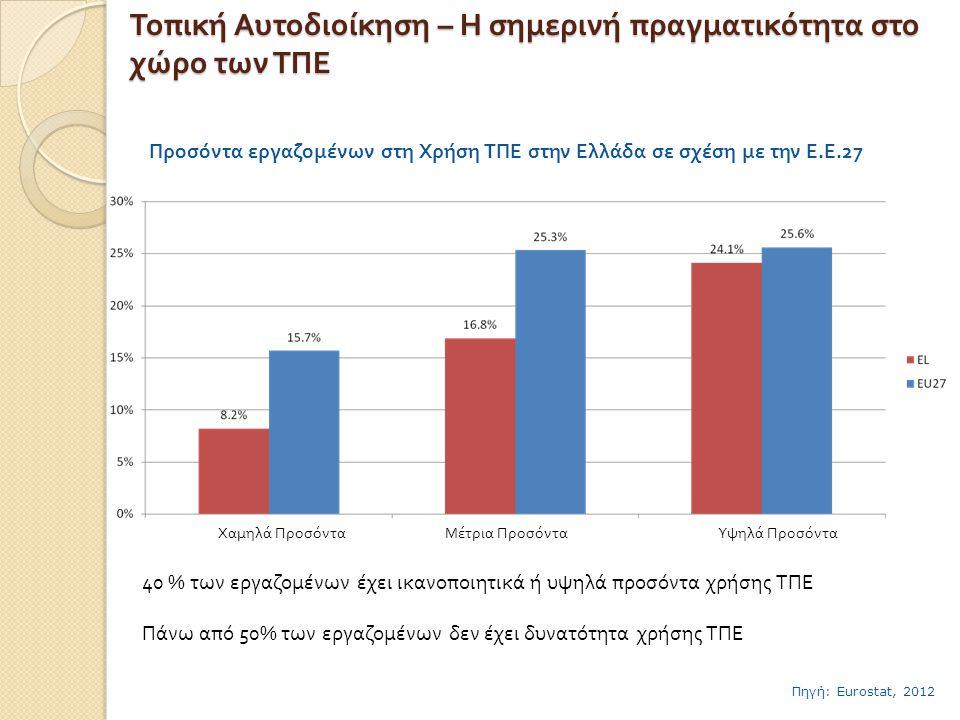 Τοπική Αυτοδιοίκηση – Η σημερινή πραγματικότητα στο χώρο των ΤΠΕ •% Χρηστών που συναλλάσονται με το Δημόσιο – Χρήστες με υψηλό επίπεδο γνώσεων σε ΤΠΕ •Πηγή: European Commission, Digital Agenda Scoreboard