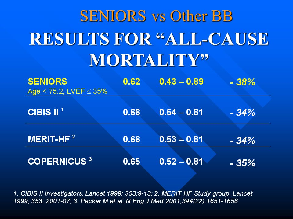 "RESULTS FOR ""ALL-CAUSE MORTALITY"" 1. CIBIS II Investigators, Lancet 1999; 353:9-13; 2. MERIT HF Study group, Lancet 1999; 353: 2001-07; 3. Packer M et"