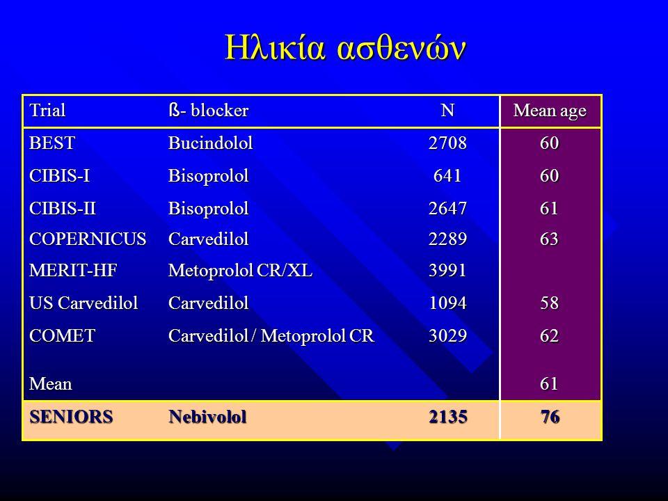 762135 Nebivolol SENIORS 623029 Carvedilol / Metoprolol CR COMET 61Mean 581094Carvedilol US Carvedilol 643991 Metoprolol CR/XL MERIT-HF 632289CarvedilolCOPERNICUS 612647BisoprololCIBIS-II 60641BisoprololCIBIS-I 602708 Bucindolol BEST Mean age N ß - blocker Trial Ηλικία ασθενών