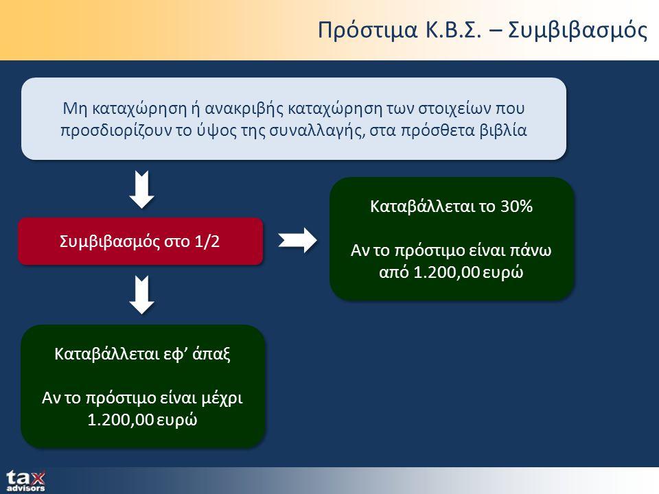 Πρόστιμα Κ.Β.Σ. – Συμβιβασμός Μη καταχώρηση ή ανακριβής καταχώρηση των στοιχείων που προσδιορίζουν το ύψος της συναλλαγής, στα πρόσθετα βιβλία Συμβιβα