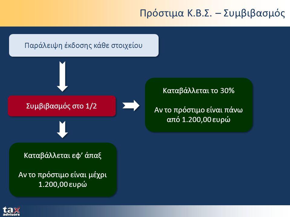 Πρόστιμα Κ.Β.Σ. – Συμβιβασμός Παράλειψη έκδοσης κάθε στοιχείου Συμβιβασμός στο 1/2 Καταβάλλεται εφ' άπαξ Αν το πρόστιμο είναι μέχρι 1.200,00 ευρώ Κατα