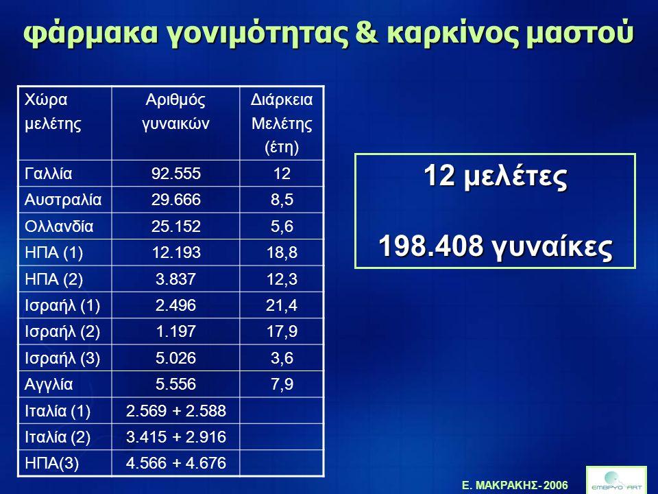 Ε. ΜΑΚΡΑΚΗΣ- 2006 φάρμακα γονιμότητας & καρκίνος μαστού Χώρα μελέτης Αριθμός γυναικών Διάρκεια Μελέτης (έτη) Γαλλία92.55512 Αυστραλία29.6668,5 Ολλανδί