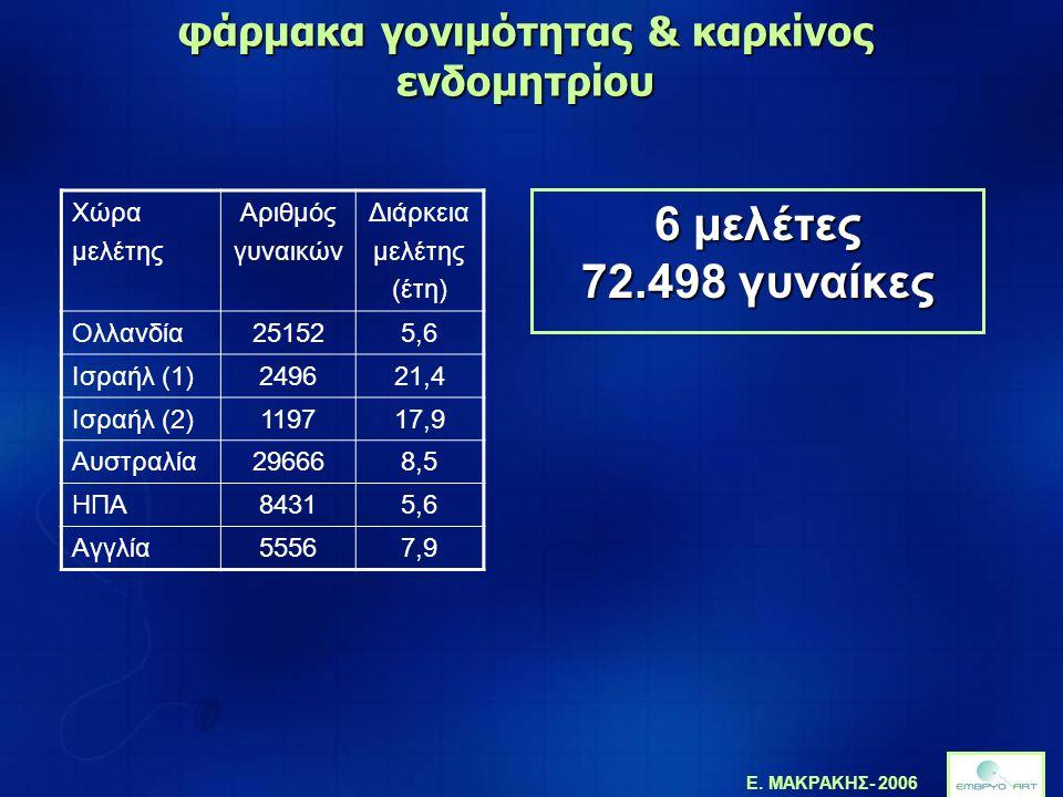 Ε. ΜΑΚΡΑΚΗΣ- 2006 φάρμακα γονιμότητας & καρκίνος ενδομητρίου Χώρα μελέτης Αριθμός γυναικών Διάρκεια μελέτης (έτη) Ολλανδία251525,6 Ισραήλ (1)249621,4