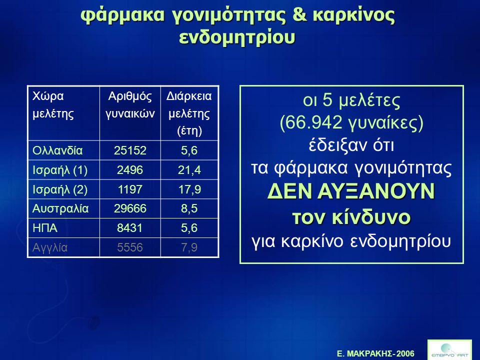 Ε. ΜΑΚΡΑΚΗΣ- 2006 Χώρα μελέτης Αριθμός γυναικών Διάρκεια μελέτης (έτη) Ολλανδία251525,6 Ισραήλ (1)249621,4 Ισραήλ (2)119717,9 Αυστραλία296668,5 ΗΠΑ843