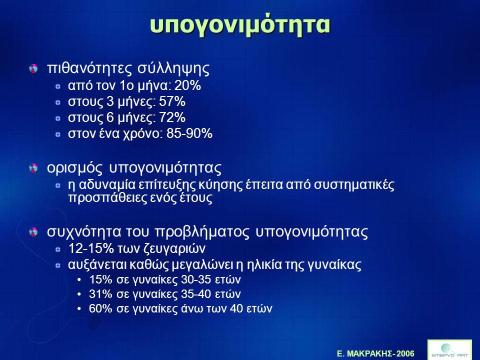 Ε. ΜΑΚΡΑΚΗΣ- 2006 υπογονιμότητα πιθανότητες σύλληψης από τον 1ο μήνα: 20% στους 3 μήνες: 57% στους 6 μήνες: 72% στον ένα χρόνο: 85-90% ορισμός υπογονι