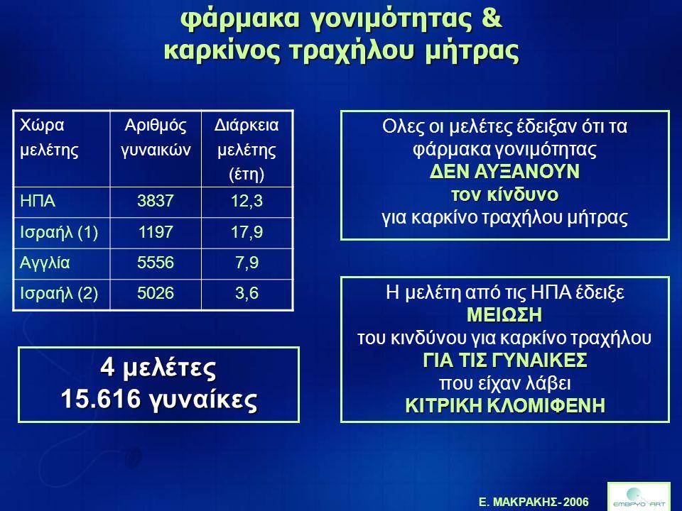 Ε. ΜΑΚΡΑΚΗΣ- 2006 φάρμακα γονιμότητας & καρκίνος τραχήλου μήτρας Χώρα μελέτης Αριθμός γυναικών Διάρκεια μελέτης (έτη) ΗΠΑ383712,3 Ισραήλ (1)119717,9 Α