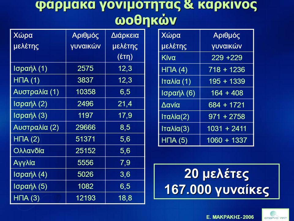 Ε. ΜΑΚΡΑΚΗΣ- 2006 φάρμακα γονιμότητας & καρκίνος ωοθηκών Χώρα μελέτης Αριθμός γυναικών Διάρκεια μελέτης (έτη) Ισραήλ (1)257512,3 ΗΠΑ (1)383712,3 Αυστρ
