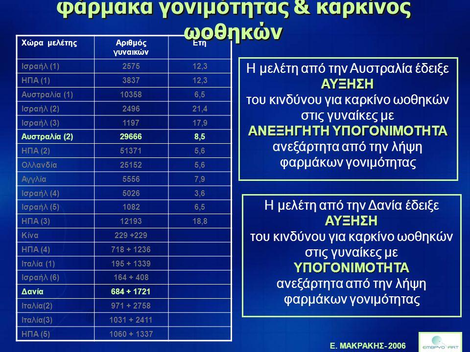 Ε. ΜΑΚΡΑΚΗΣ- 2006 Χώρα μελέτηςΑριθμός γυναικών Ετη Ισραήλ (1)257512,3 ΗΠΑ (1)383712,3 Αυστραλία (1)103586,5 Ισραήλ (2)249621,4 Ισραήλ (3)119717,9 Αυστ