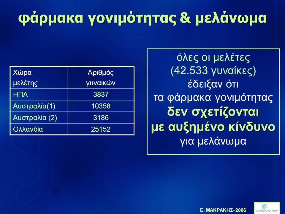 Ε. ΜΑΚΡΑΚΗΣ- 2006 φάρμακα γονιμότητας & μελάνωμα Χώρα μελέτης Αριθμός γυναικών ΗΠΑ3837 Αυστραλία(1)10358 Αυστραλία (2)3186 Ολλανδία25152 όλες οι μελέτ
