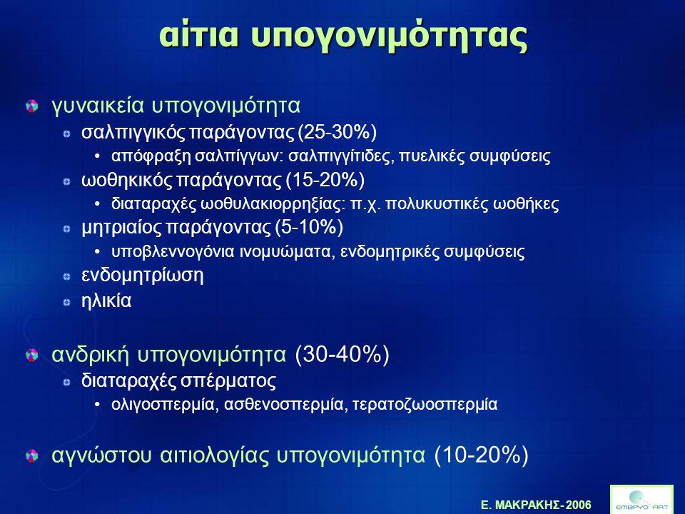 Ε. ΜΑΚΡΑΚΗΣ- 2006 αίτια υπογονιμότητας γυναικεία υπογονιμότητα σαλπιγγικός παράγοντας (25-30%) •απόφραξη σαλπίγγων: σαλπιγγίτιδες, πυελικές συμφύσεις