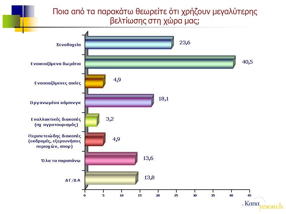 Ποια από τα παρακάτω θεωρείτε ότι χρήζουν μεγαλύτερης βελτίωσης στη χώρα μας;