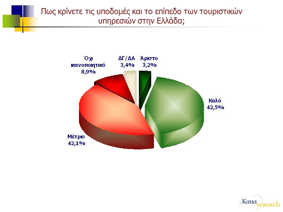 Πως κρίνετε τις υποδομές και το επίπεδο των τουριστικών υπηρεσιών στην Ελλάδα;