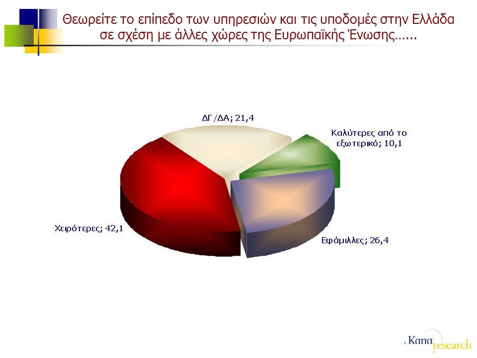 Θεωρείτε το επίπεδο των υπηρεσιών και τις υποδομές στην Ελλάδα σε σχέση με άλλες χώρες της Ευρωπαϊκής Ένωσης…...