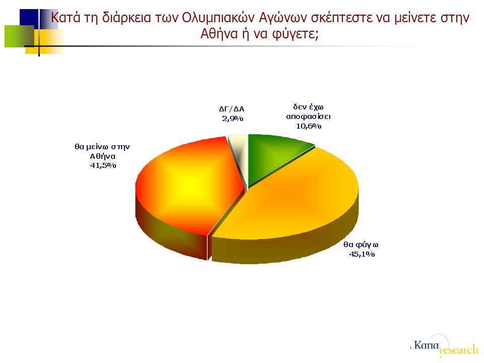 Κατά τη διάρκεια των Ολυμπιακών Αγώνων σκέπτεστε να μείνετε στην Αθήνα ή να φύγετε;