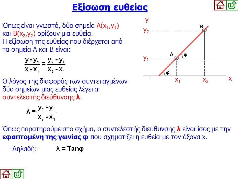 Εξίσωση ευθείας Όπως είναι γνωστό, δύο σημεία Α(x 1,y 1 ) και Β(x 2,y 2 ) ορίζουν μια ευθεία. Η εξίσωση της ευθείας που διέρχεται από τα σημεία Α και