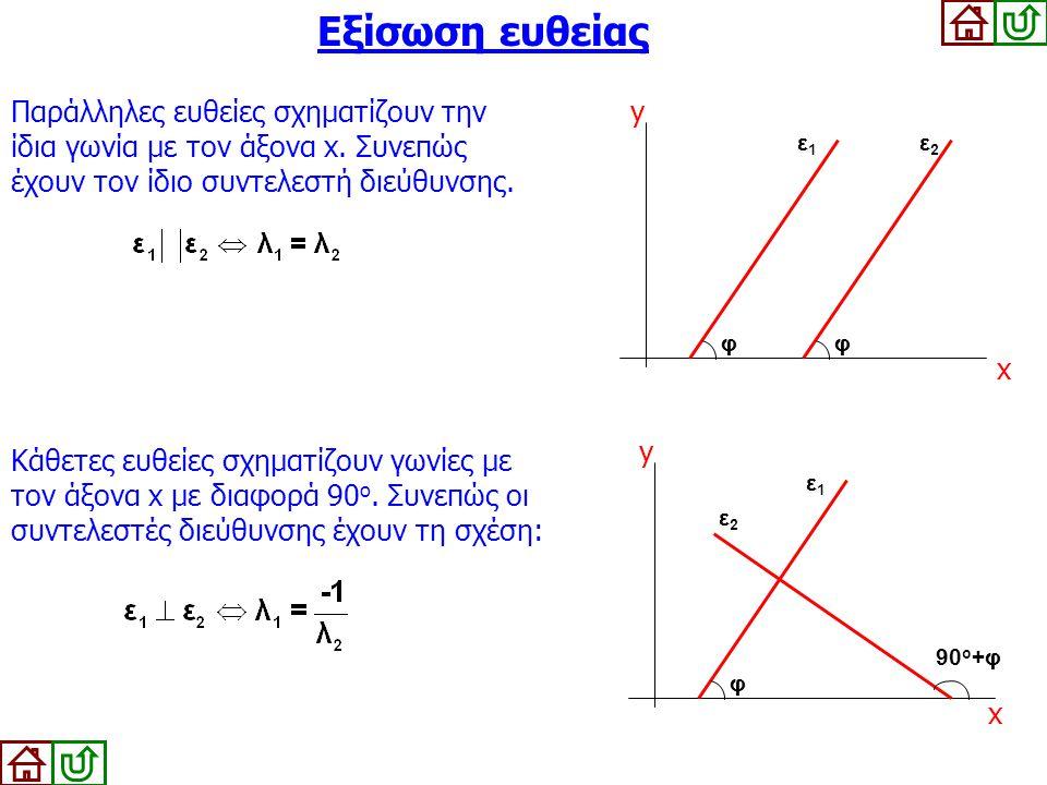 Εξίσωση ευθείας Παράλληλες ευθείες σχηματίζουν την ίδια γωνία με τον άξονα x. Συνεπώς έχουν τον ίδιο συντελεστή διεύθυνσης. x y φφ ε1ε1 ε2ε2 Κάθετες ε