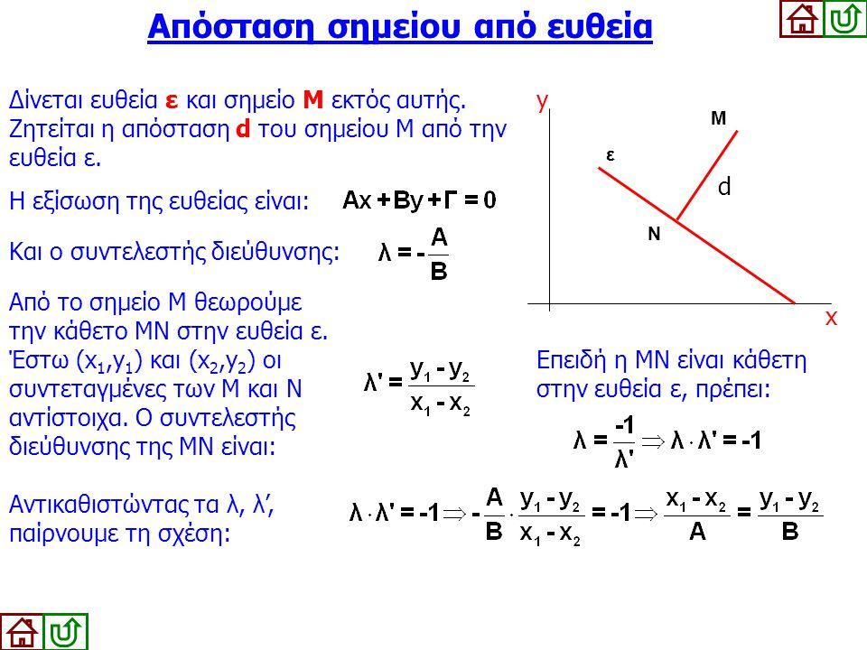 Απόσταση σημείου από ευθεία Δίνεται ευθεία ε και σημείο Μ εκτός αυτής. Ζητείται η απόσταση d του σημείου Μ από την ευθεία ε. Η εξίσωση της ευθείας είν