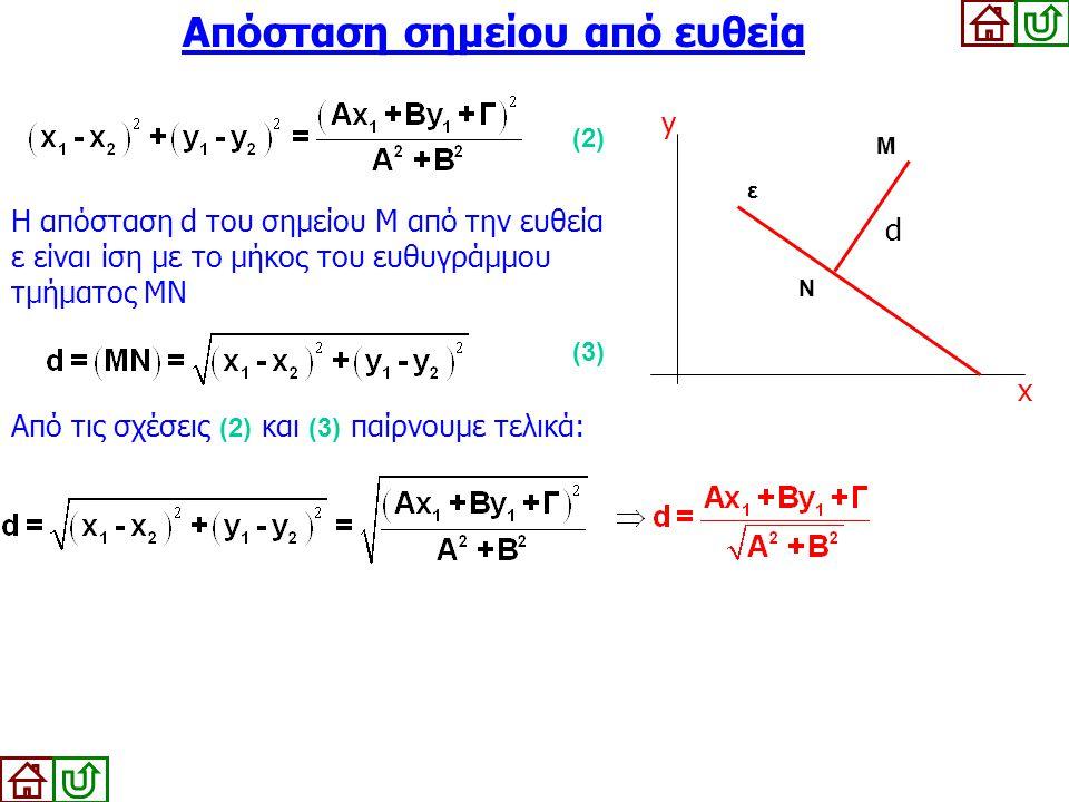 Απόσταση σημείου από ευθεία Η απόσταση d του σημείου Μ από την ευθεία ε είναι ίση με το μήκος του ευθυγράμμου τμήματος ΜΝ y M ε x N d (2) (3) Από τις