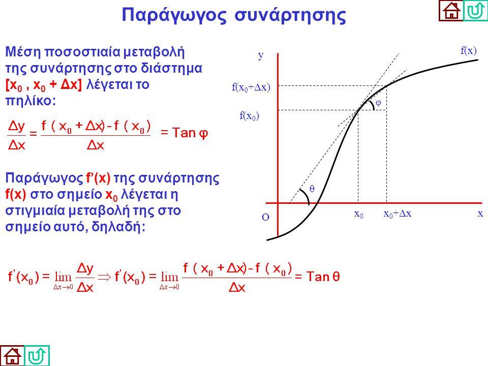 Παράγωγος συνάρτησης Μέση ποσοστιαία μεταβολή της συνάρτησης στο διάστημα [x 0, x 0 + Δx] λέγεται το πηλίκο: Παράγωγος f ' (x) της συνάρτησης f(x) στο