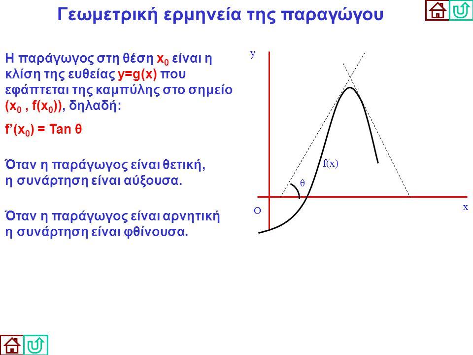 Γεωμετρική ερμηνεία της παραγώγου Η παράγωγος στη θέση x 0 είναι η κλίση της ευθείας y=g(x) που εφάπτεται της καμπύλης στο σημείο (x 0, f(x 0 )), δηλα