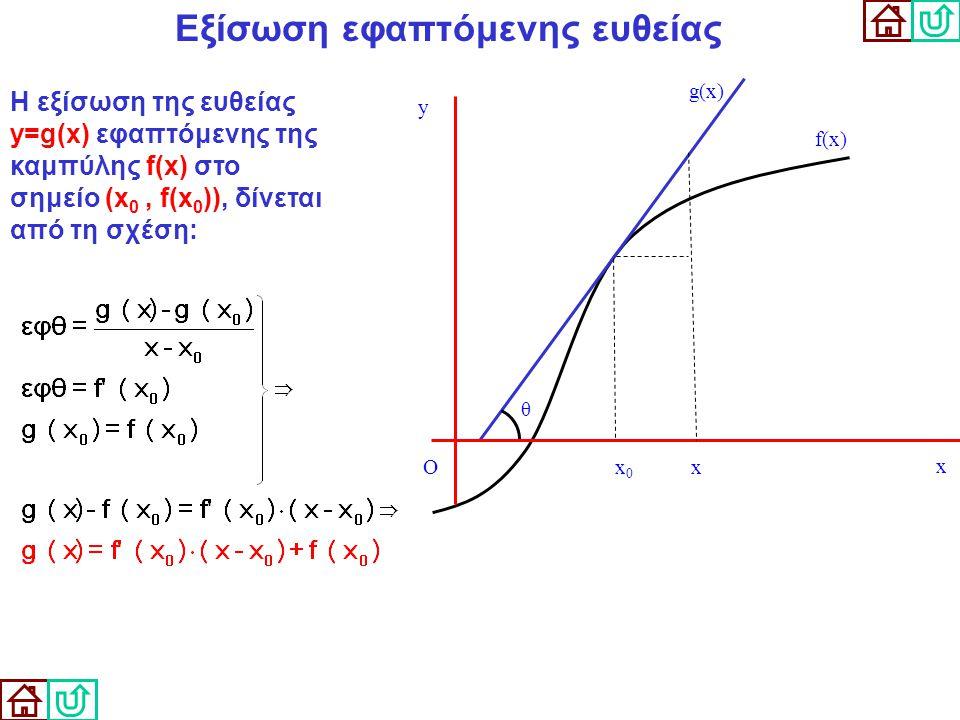 Εξίσωση εφαπτόμενης ευθείας f(x) g(x) θ x0x0 Η εξίσωση της ευθείας y=g(x) εφαπτόμενης της καμπύλης f(x) στο σημείο (x 0, f(x 0 )), δίνεται από τη σχέσ