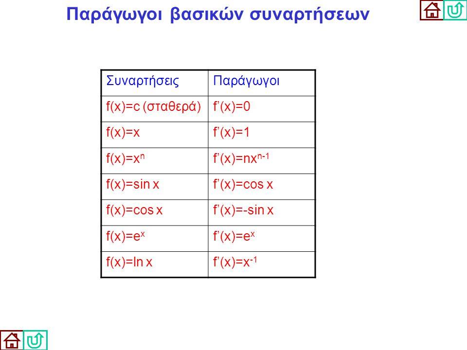 Παράγωγοι βασικών συναρτήσεων ΣυναρτήσειςΠαράγωγοι f(x)=c (σταθερά)f'(x)=0 f(x)=xf'(x)=1 f(x)=x n f'(x)=nx n-1 f(x)=sin xf'(x)=cos x f(x)=cos xf'(x)=-