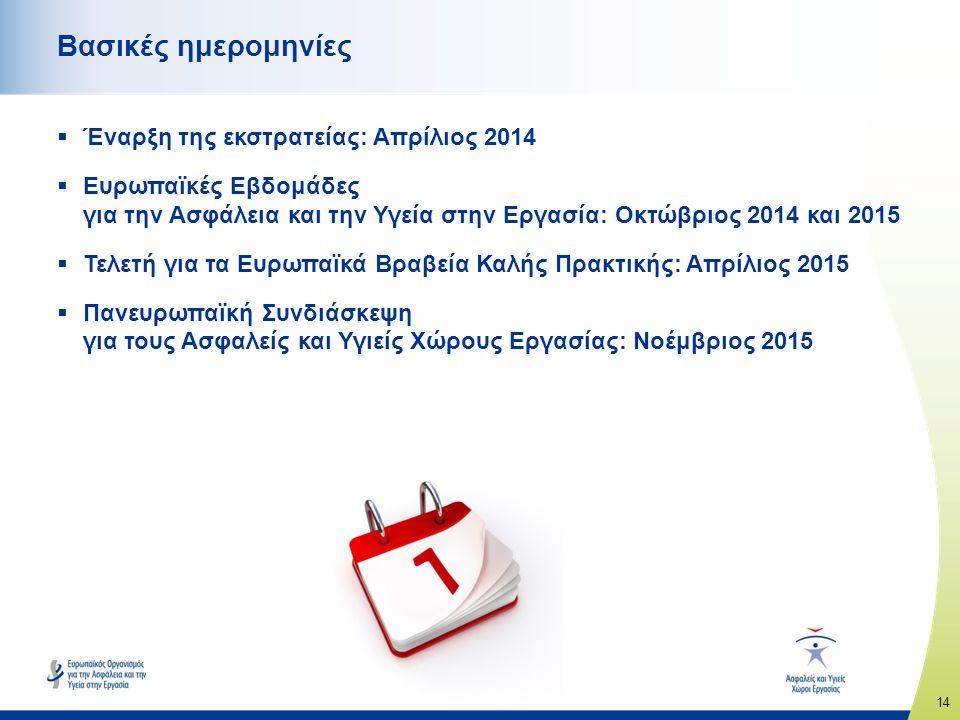 14 www.healthy-workplaces.eu Βασικές ημερομηνίες  Έναρξη της εκστρατείας: Απρίλιος 2014  Ευρωπαϊκές Εβδομάδες για την Ασφάλεια και την Υγεία στην Εργασία: Οκτώβριος 2014 και 2015  Τελετή για τα Ευρωπαϊκά Βραβεία Καλής Πρακτικής: Απρίλιος 2015  Πανευρωπαϊκή Συνδιάσκεψη για τους Ασφαλείς και Υγιείς Χώρους Εργασίας: Νοέμβριος 2015