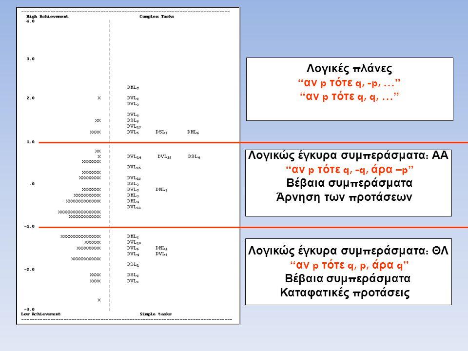 """Λογικώς έγκυρα συμ π εράσματα : ΘΛ """" αν p τότε q, p, άρα q"""" Βέβαια συμ π εράσματα Καταφατικές π ροτάσεις Λογικώς έγκυρα συμ π εράσματα : ΑΑ """" αν p τότ"""