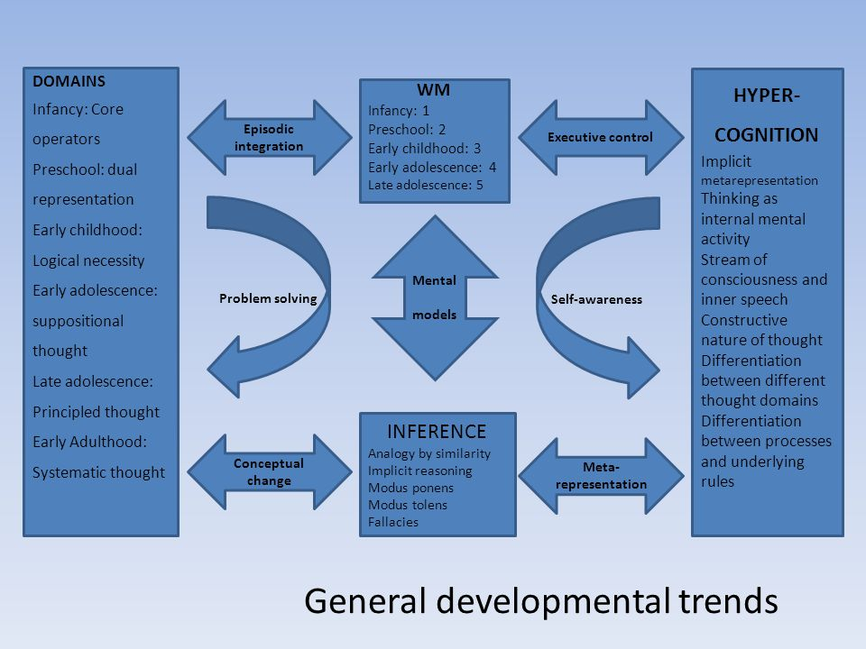 General developmental trends DOMAINS Infancy: Core operators Preschool: dual representation Early childhood: Logical necessity Early adolescence: suppositional thought Late adolescence: Principled thought Early Adulthood: Systematic thought INFERENCE Analogy by similarity Implicit reasoning Modus ponens Modus tolens Fallacies WM Infancy: 1 Preschool: 2 Early childhood: 3 Early adolescence: 4 Late adolescence: 5 HYPER- COGNITION Implicit metarepresentation Thinking as internal mental activity Stream of consciousness and inner speech Constructive nature of thought Differentiation between different thought domains Differentiation between processes and underlying rules Episodic integration Mental models Problem solving Executive control Self-awareness Conceptual change Meta- representation