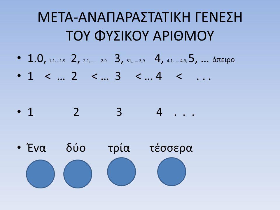 ΜΕΤΑ-ΑΝΑΠΑΡΑΣΤΑΤΙΚΗ ΓΕΝΕΣΗ ΤΟΥ ΦΥΣΙΚΟΥ ΑΡΙΘΜΟΥ • 1.0, 1.1,..1,9 2, 2.1, … 2.9 3, 31,, … 3,9 4, 4.1, … 4,9, 5, … άπειρο • 1 < … 2 < … 3 < … 4 <... • 1