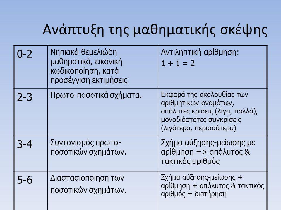 Ανάπτυξη της μαθηματικής σκέψης 0-2 Νηπιακά θεμελιώδη μαθηματικά, εικονική κωδικοποίηση, κατά προσέγγιση εκτιμήσεις Αντιληπτική αρίθμηση: 1 + 1 = 2 2-