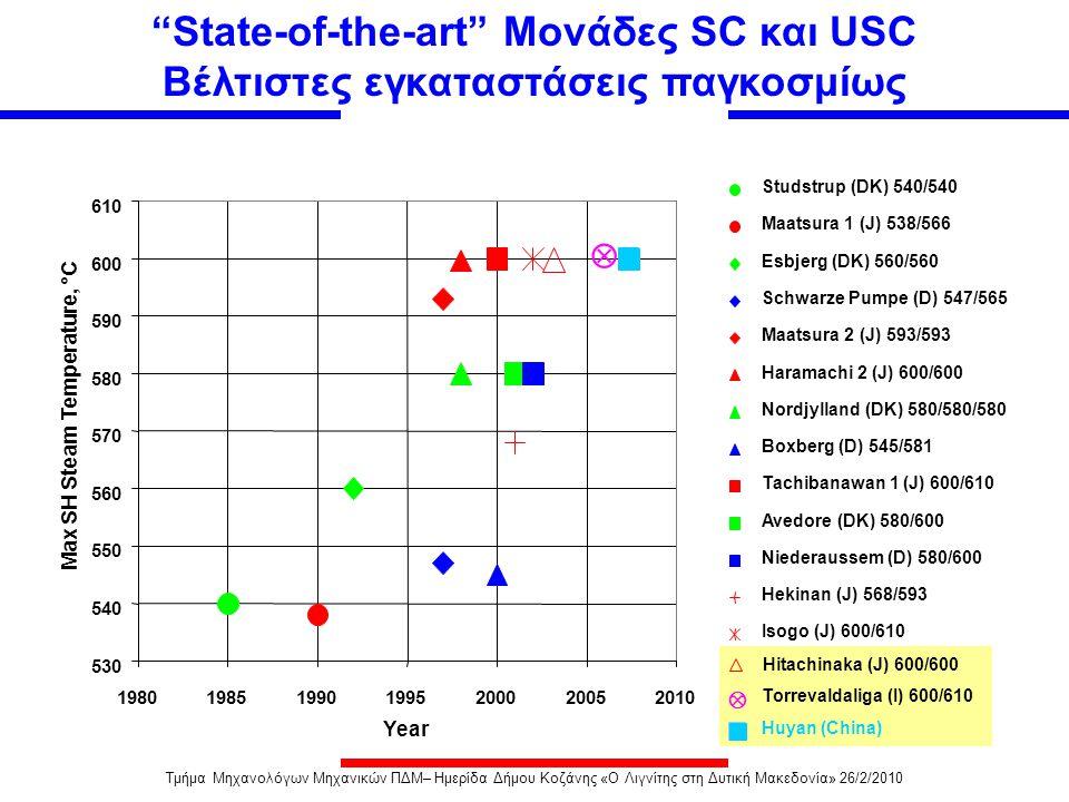 Yesterday Today Vertical or spiral wound furnace 250 bar, 540°/560°C  < 40% (Net, LHV) COST 522 300 bar, 630°/650°C Thermie AD700 325 bar, 700°C/700°C  = 50÷55% (Net, LHV) 600 MW reference design 300 bar, 600°/620°C Achievable  = 45÷47% (Net, LHV) Reduced capital costs Novel layouts 2010-2015 Τάση βελτίωσης μονάδων κονιοποιημένου άνθρακα (PF - USC) πανευρωπαϊκά soon Τμήμα Μηχανολόγων Μηχανικών ΠΔΜ– Ημερίδα Δήμου Κοζάνης «Ο Λιγνίτης στη Δυτική Μακεδονία» 26/2/2010