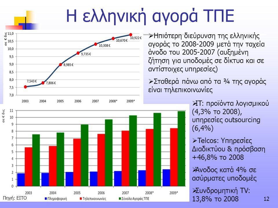 12 Η ελληνική αγορά ΤΠΕ  Ηπιότερη διεύρυνση της ελληνικής αγοράς το 2008-2009 μετά την ταχεία άνοδο του 2005-2007 (αυξημένη ζήτηση για υποδομές σε δί