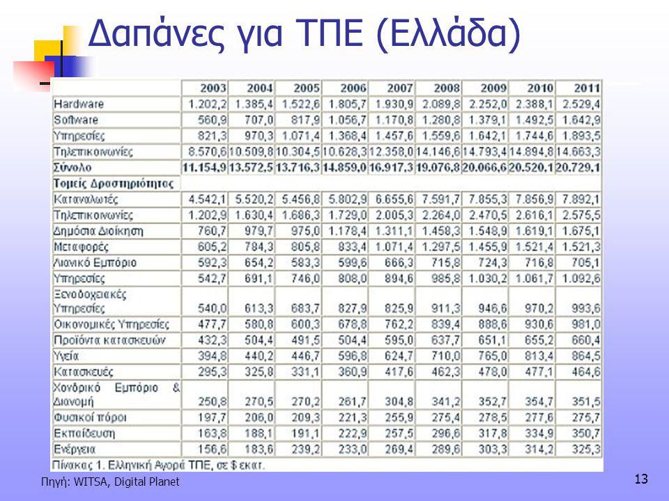 13 Δαπάνες για ΤΠΕ (Ελλάδα) Πηγή: WITSA, Digital Planet