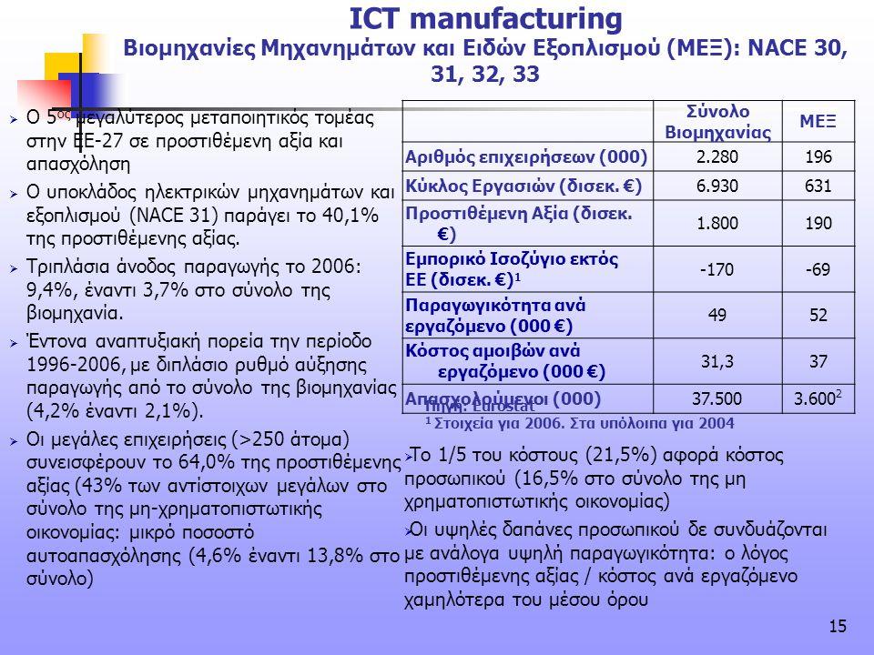 15 ICT manufacturing Βιομηχανίες Μηχανημάτων και Ειδών Εξοπλισμού (ΜΕΞ): NACE 30, 31, 32, 33  O 5 ος μεγαλύτερος μεταποιητικός τομέας στην ΕΕ-27 σε π
