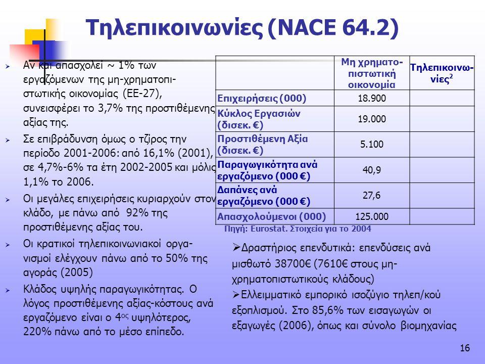 16 Τηλεπικοινωνίες (NACE 64.2) Μη χρηματο- πιστωτική οικονομία Τηλεπικοινω- νίες 2 Επιχειρήσεις (000)18.900 Κύκλος Εργασιών (δισεκ. €) 19.000 Προστιθέ