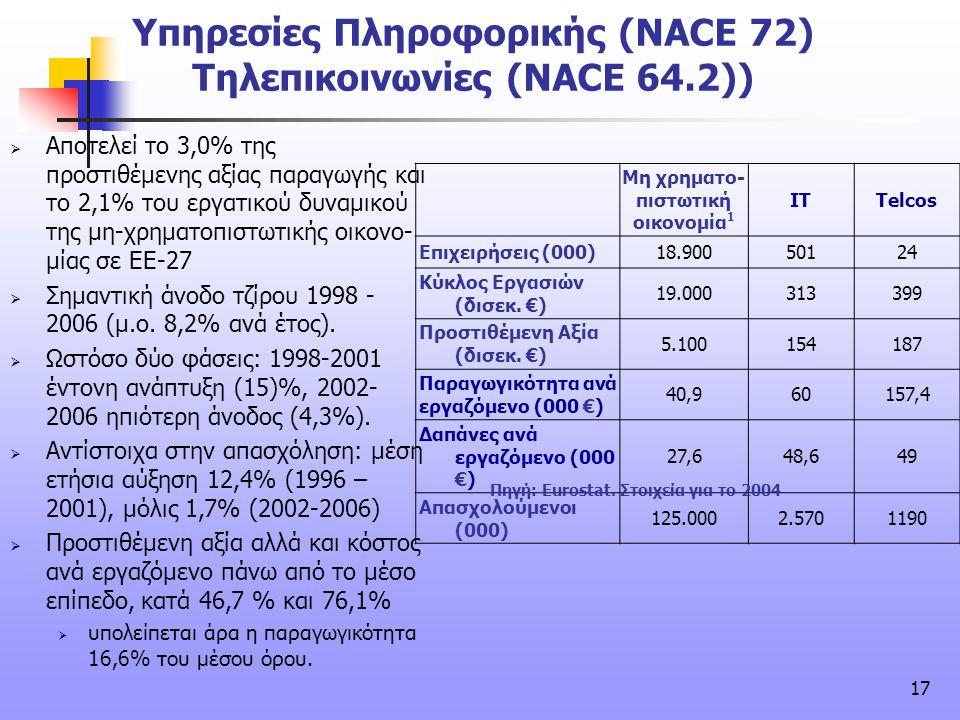 17 Υπηρεσίες Πληροφορικής (NACE 72) Τηλεπικοινωνίες (NACE 64.2)) Μη χρηματο- πιστωτική οικονομία 1 ITTelcos Επιχειρήσεις (000)18.90050124 Κύκλος Εργασ