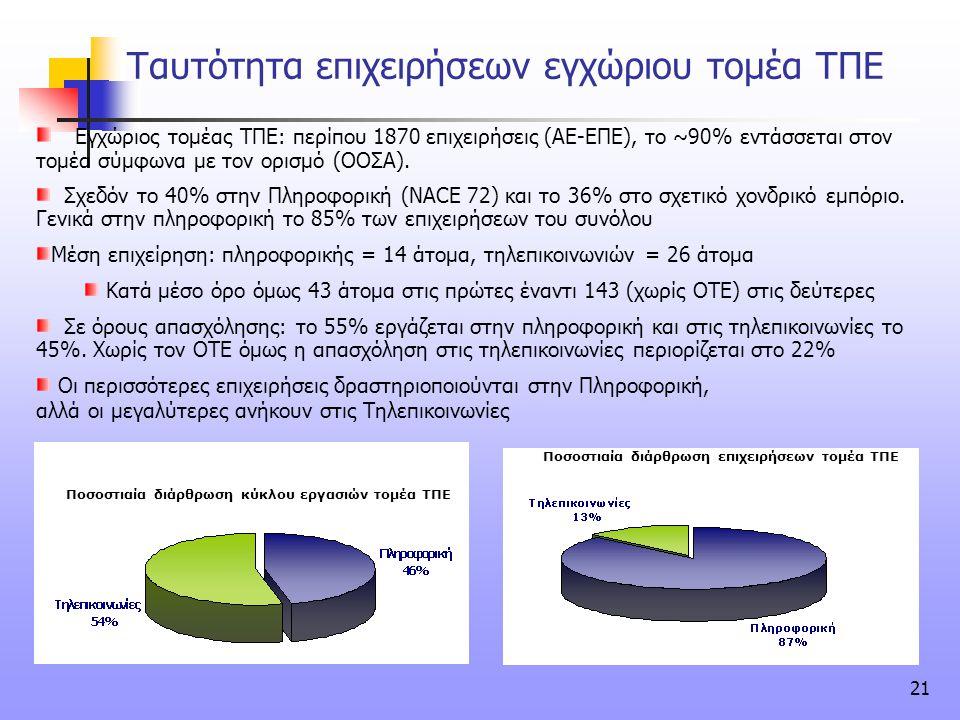21 Ταυτότητα επιχειρήσεων εγχώριου τομέα ΤΠΕ Εγχώριος τομέας ΤΠΕ: περίπου 1870 επιχειρήσεις (ΑΕ-ΕΠΕ), το ~90% εντάσσεται στον τομέα σύμφωνα με τον ορι