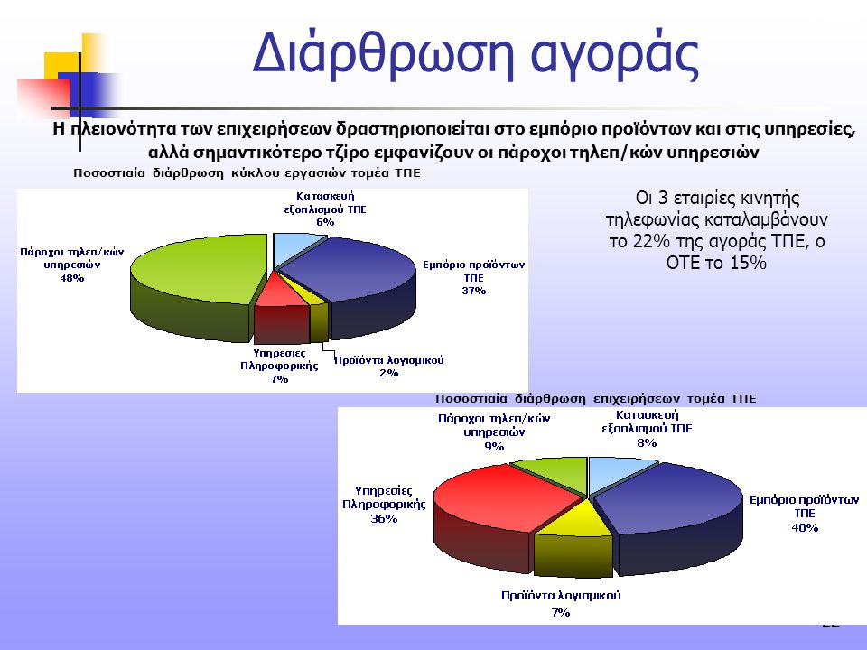 22 Διάρθρωση αγοράς συνέχεια Ποσοστιαία διάρθρωση κύκλου εργασιών τομέα ΤΠΕ Ποσοστιαία διάρθρωση επιχειρήσεων τομέα ΤΠΕ Η πλειονότητα των επιχειρήσεων